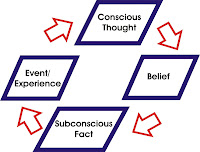 Life Cycle of Beliefs