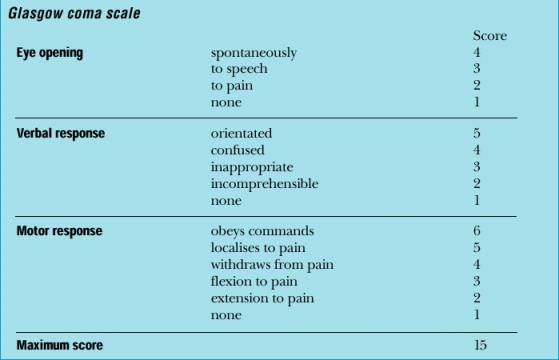 glasgow coma and glasgow outcome scales for brain injury Glasgow coma scale there are different levels of coma, ranging from very deep, where the patient shows no response or awareness at all, to the degree and duration of a coma are helpful indicators of the severity of a brain injury.