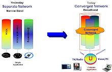 Multimedia Convergence