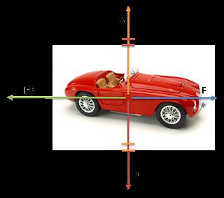 Fuerzas sobre cuerpo en plano horizontal con rozamiento