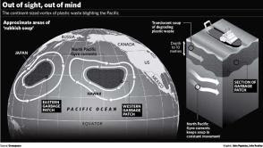 05RubbishGraphic 15022t The Great Pacific Garbage Patch   The Environmental Horror In The Pacific Ocean
