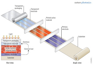 Polymer-based photovoltaic cells can be manufactured using standard printing processes