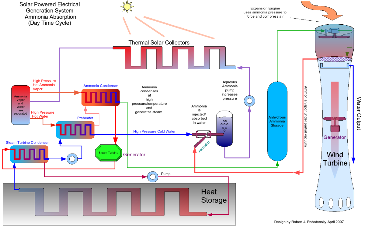 Newenergynews More Geothermal Solar Hybrid In Hawaii Engine Diagram Thus Turbines Require Less Heat Which Turn Allows For Smaller Fields