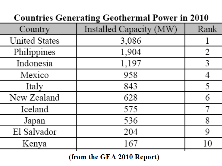 ... energy needs from geothermal, fully powering their countries but only
