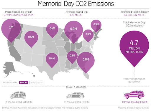Memoral day CO2 emissions