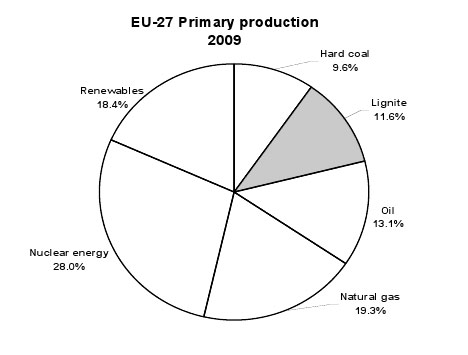 Energy production in Europe