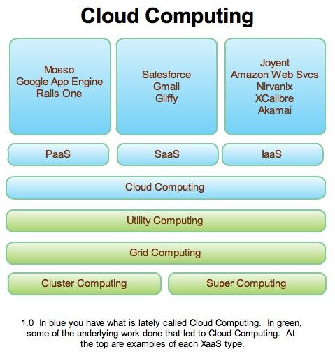 [cloudcomputinggraphic.jpeg]