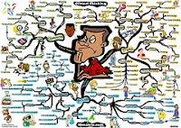 afbeelding van een mindmap over het onderwerp kritisch denken