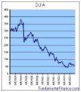 NYSE Stock May Drop