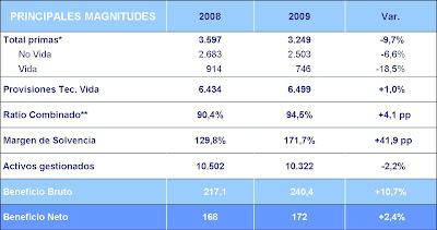 Axa espa a gana 172 millones de euros en 2009 un 2 4 m s for Axa oficinas centrales madrid