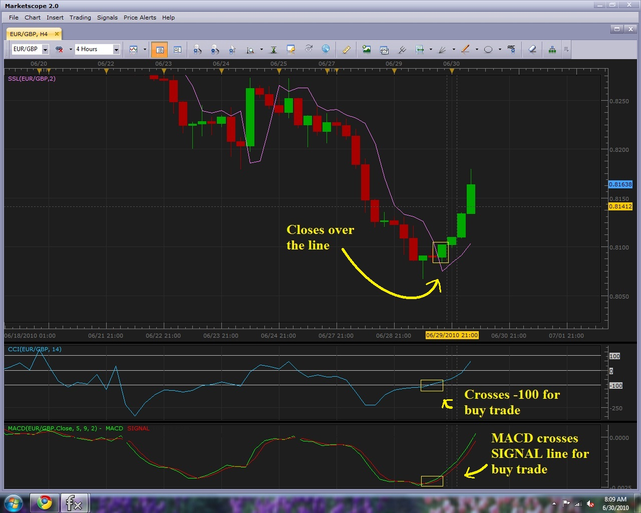 Powerful trading strategies