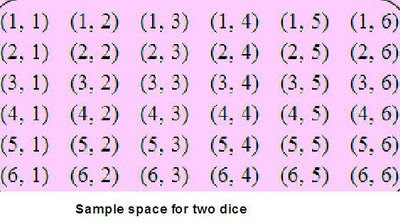 When we roll a pair of dice then following 36 outcomes are possible