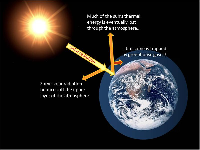 how the greenhouse effect occurs and it harm Ozone is technically a greenhouse gas because it has an effect on global temperature  where it occurs naturally, ozone is needed to block harmful ultraviolet light.