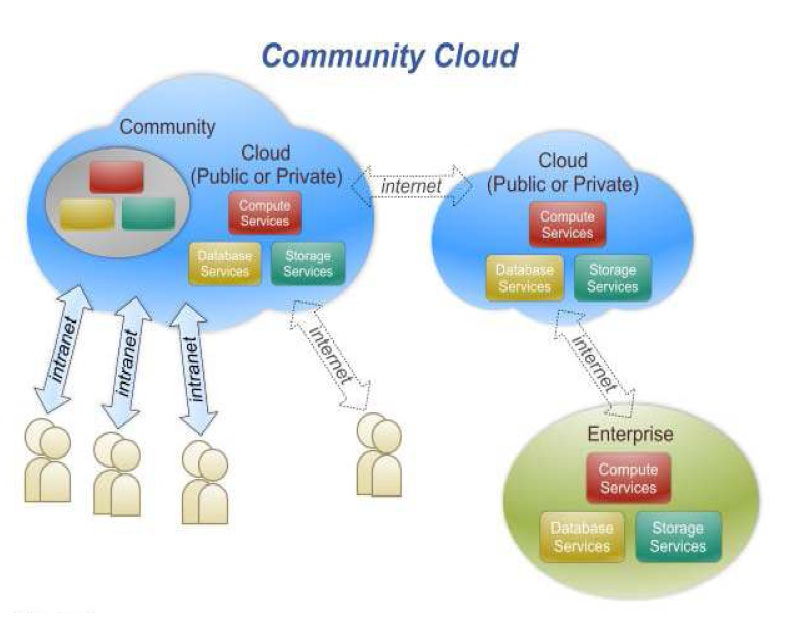 hybrid cloud computing architecture pdf