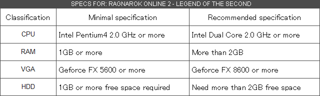 Ragnarok 2 Dúvidas e Opiniões Specs