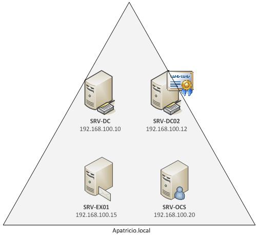 how to tell if server is a domain controller