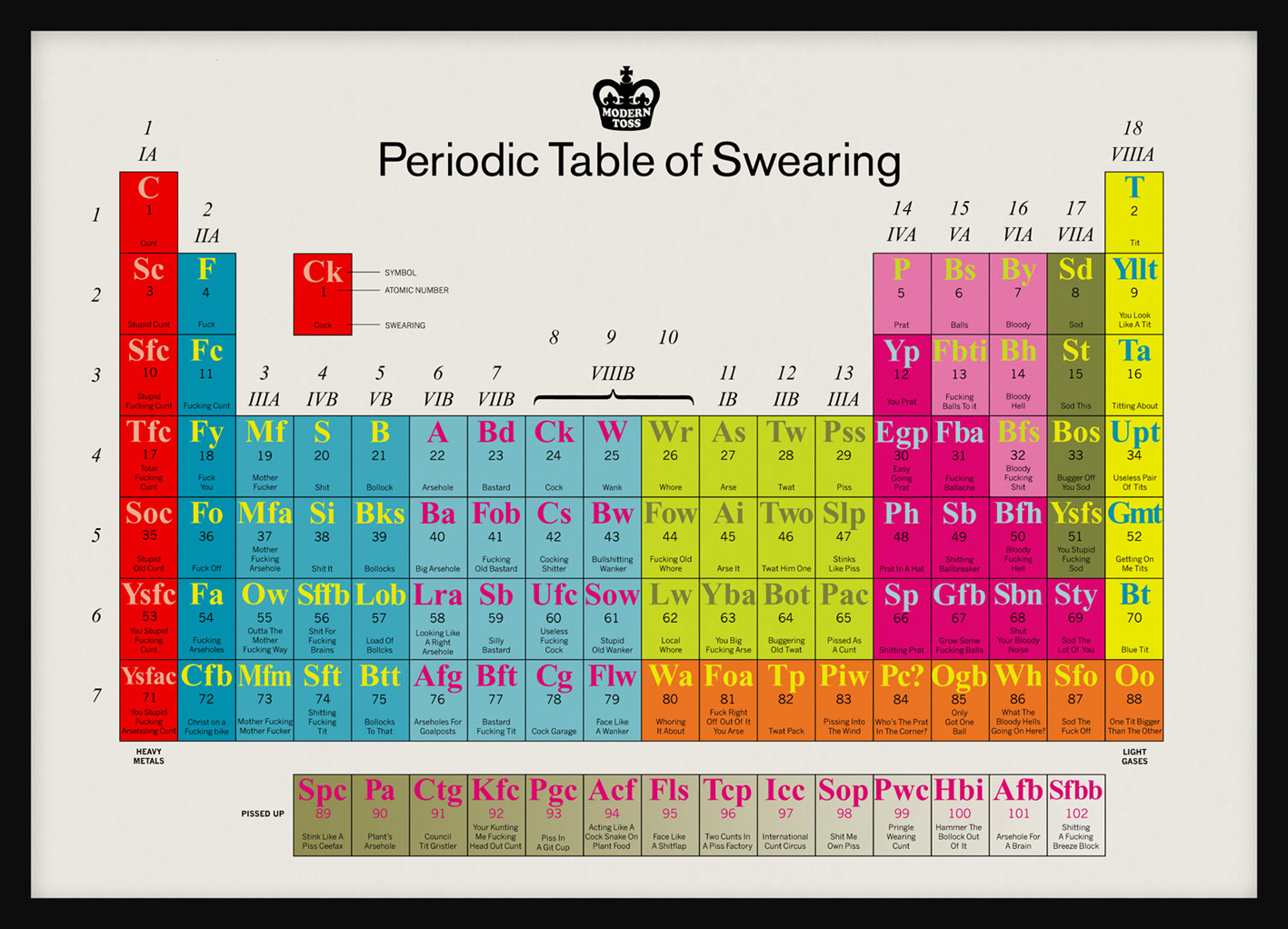 Great job all week i mean it periodic table of swearing uk edition periodic table of swearing uk edition urtaz Choice Image