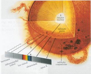 Optica e teoria da Luz  Qual a diferença entre raios ultravioleta e ... 0597685945