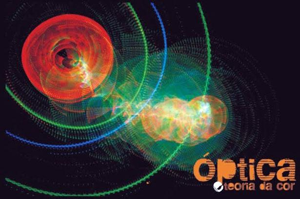 Optica e teoria da Luz