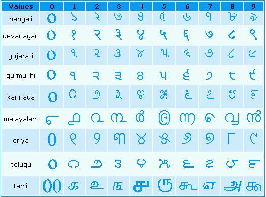 The hindu arabic system homework help