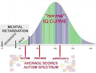 autism types avarage score