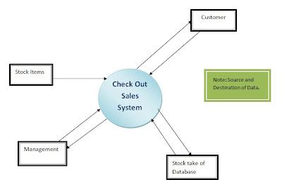 Saneas ipt blog 10 february 2010 context diagram ccuart Gallery
