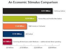 California Nurses Economic Comparison