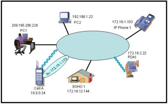 study guide for ch2 ccna1 Ccent 1 study guides ncc-cisc231 please access study guide files from the  files menu in your course at netspace netacadcom structured cabling.