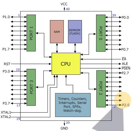 Microcontroller at89s52 description telecommunication and there are two different memory types ram and eeprom shortly ram is used to store variable during program execution while the eeprom memory is used to ccuart Images