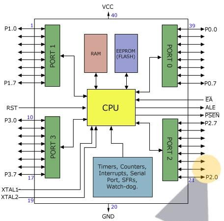 Microcontroller at89s52 description telecommunication for Architecture 8051