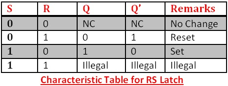 truth table of rs latch