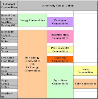 Commodity Classification Chart