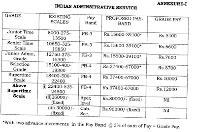 Indian Administrative Services IAS IFS New Pay Scale Sixth Pay Commission