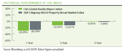 Historical Performance of Real Estate Funds