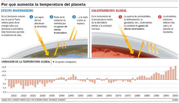 LA LUCHA CONTRA EL CALENTAMIENTO GLOBAL SIGUE SU CURSO. ÚNETE