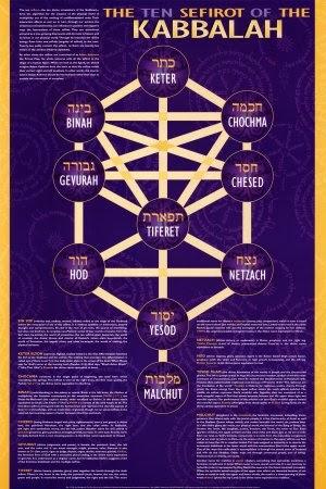 judaismo mesianico: la cabala