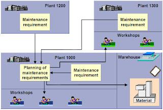 Let's learn SAP Plant Maintenance: Cross-Plant Maintenance
