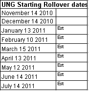 Natural Gas Rollover Dates