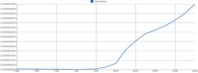 """Neuroethics"" 1990-2008"