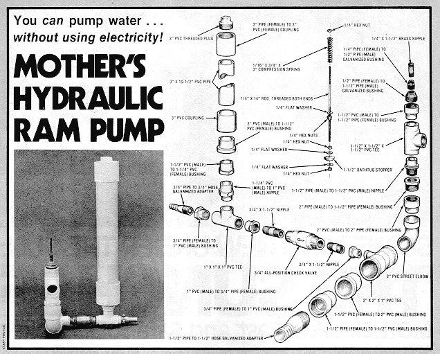 Next Iteration: Hydraulic Ram Pump