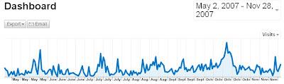 peaky chart