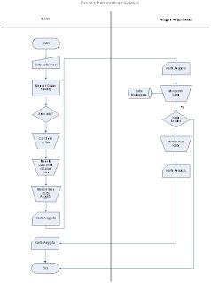 N0v1e blog sistem informasi perpustakaan al fath gambar 5 sistem flow peminjaman koleksi 343 system flow pengembalian koleksi dalam system flow ini akan dijelaskan bagaimana alur anggota melakukan proses ccuart Gallery