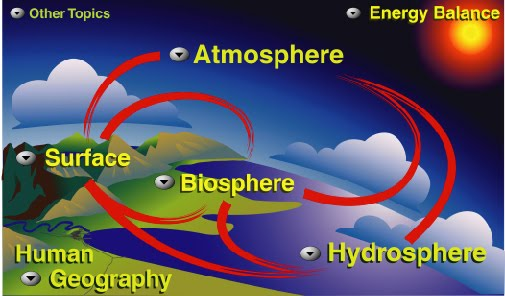 cover several layers, they are lithosphere, atmosphere, hydrosphere ...