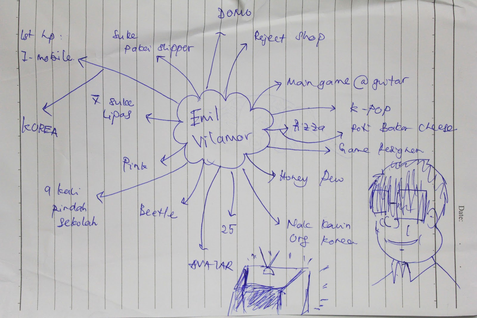 mr radzi ask us to describe our friends personality through a simple mind map this week it was a pleasure mapping my personality with iqram