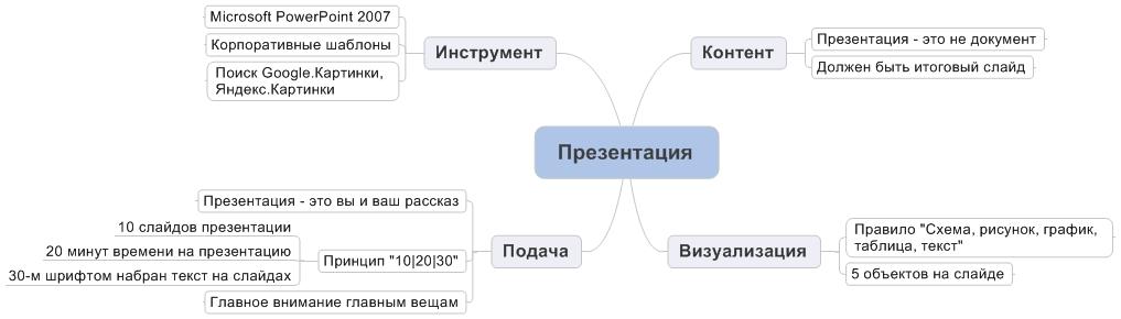 Как сделать презентацию на компьютере про себя