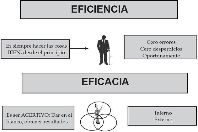 EFECTIVIDAD VS. EFICIENCIA