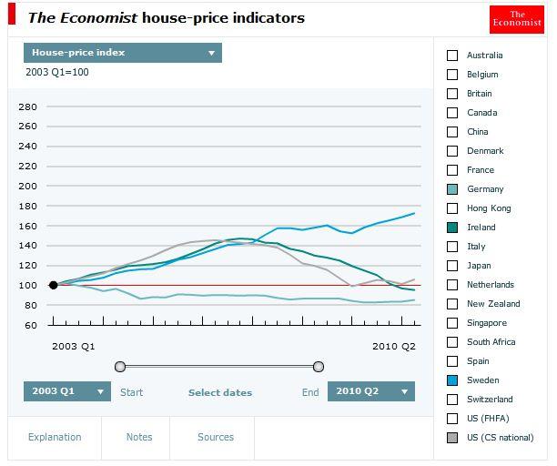 huspriser sverige