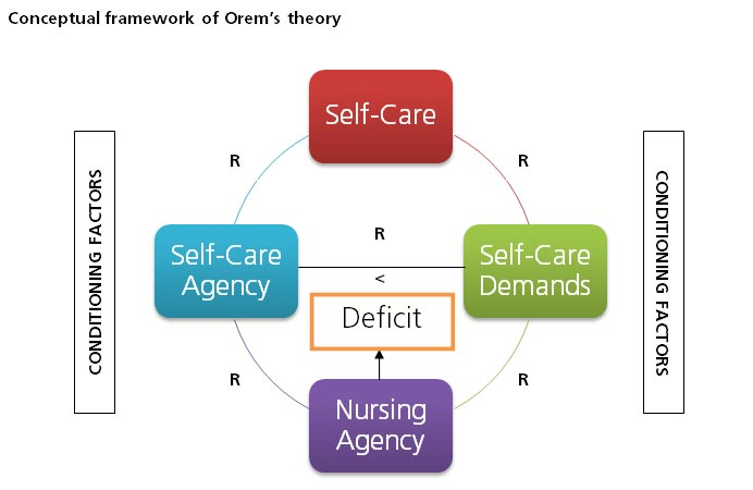 how orem s conceptual model incorporate the four metaparadigm concepts Second, i will present the concept statement, metaparadigms, philosophies, and conceptual model of dorothy orem's self-care theory and discuss where and how orem's self-care theory can be applied to nursing leininger uses the four nursing metaparadigm differently in her theory.