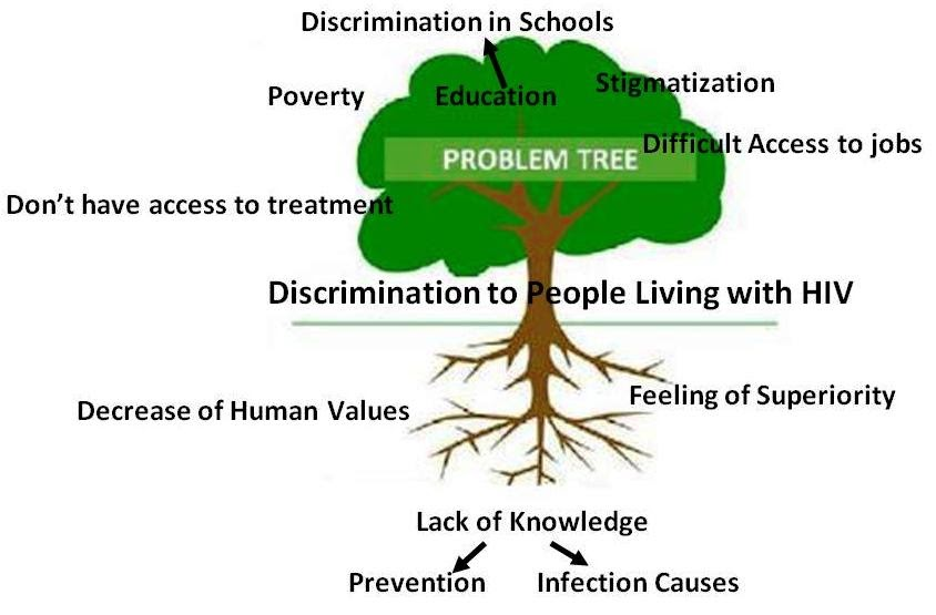 towards universal access  young people in action  problem tree