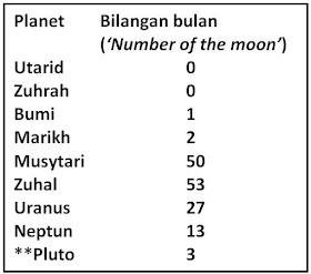 Sains Best Satelit Semula Jadi Bulan Natural Satellites Moons